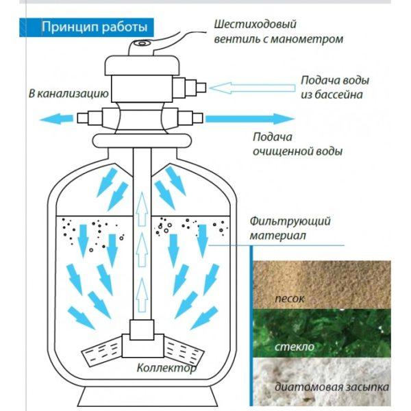 Принцип действия песчаного фильтра