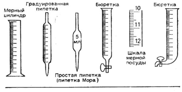 Посуда для точных измерений