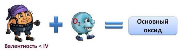Не кислотные основания